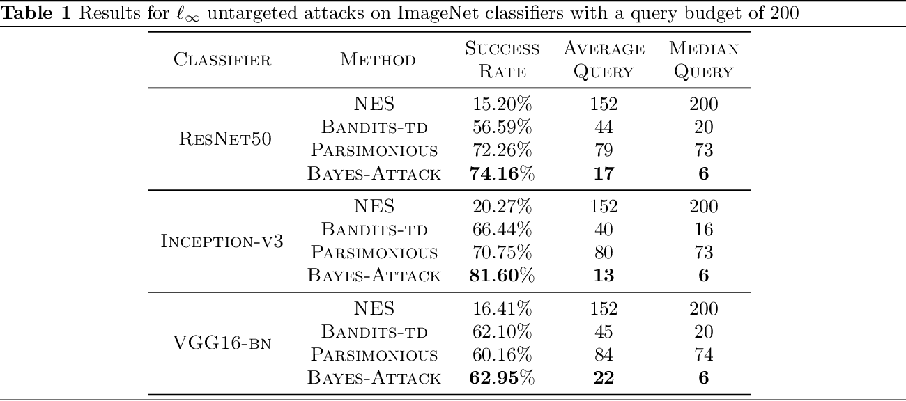 Figure 2 for Black-box Adversarial Attacks with Bayesian Optimization