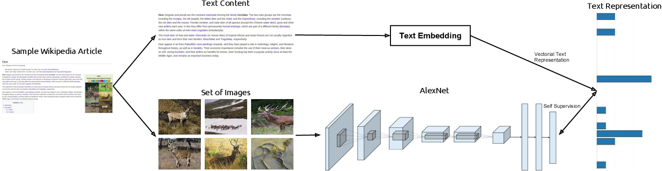 Figure 1 for TextTopicNet - Self-Supervised Learning of Visual Features Through Embedding Images on Semantic Text Spaces