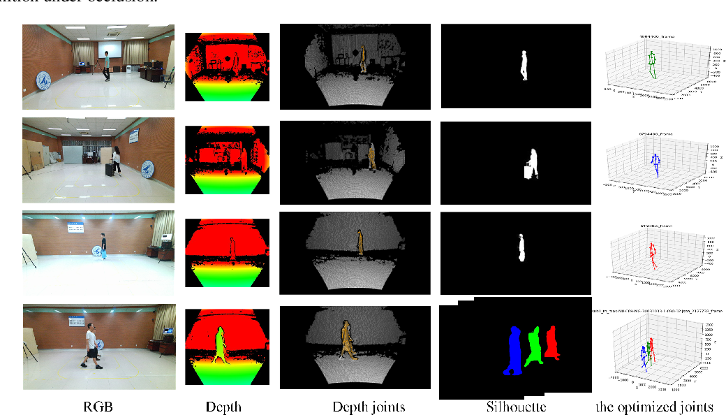 Figure 1 for A Benchmark for Gait Recognition under Occlusion Collected by Multi-Kinect SDAS