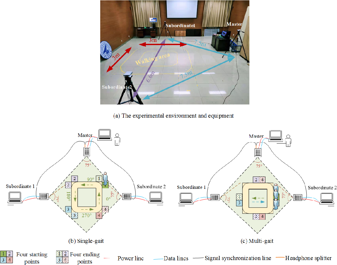 Figure 3 for A Benchmark for Gait Recognition under Occlusion Collected by Multi-Kinect SDAS