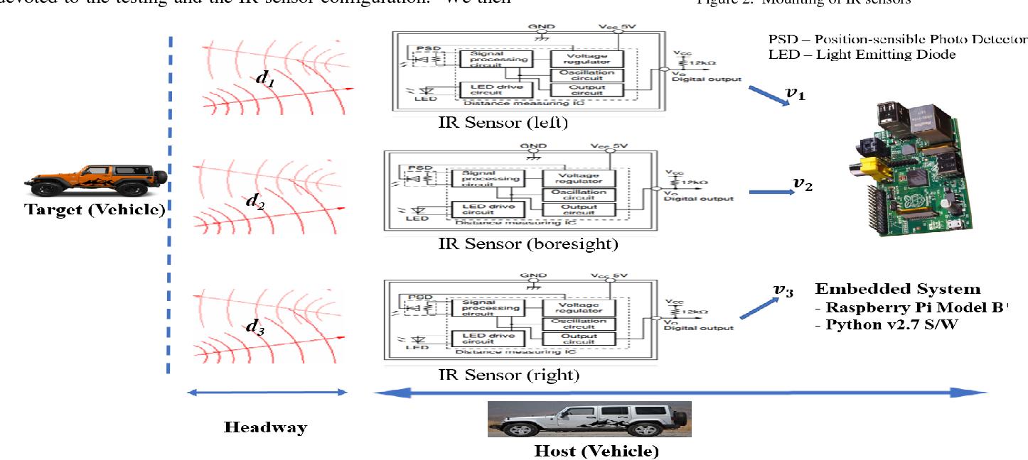 PDF] IR Sensing Embedded System Development for Prototype