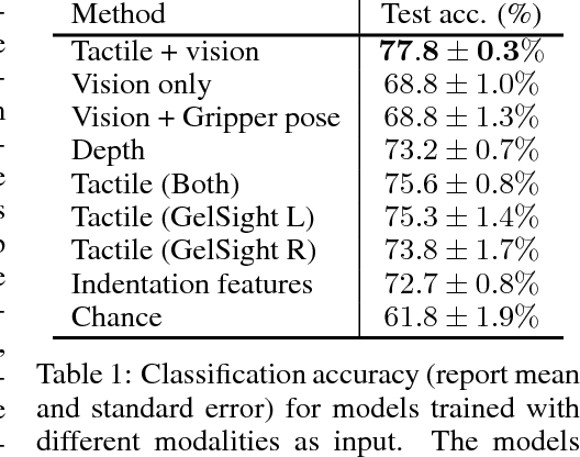 Figure 2 for The Feeling of Success: Does Touch Sensing Help Predict Grasp Outcomes?