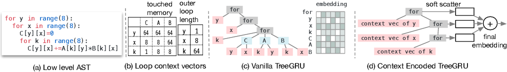 Figure 4 for Learning to Optimize Tensor Programs