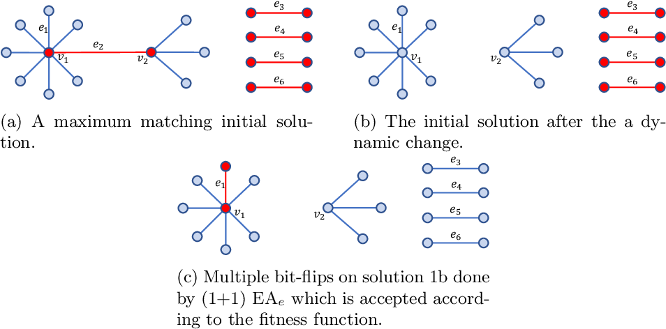 Figure 1 for Runtime Analysis of RLS and (1+1) EA for the Dynamic Weighted Vertex Cover Problem