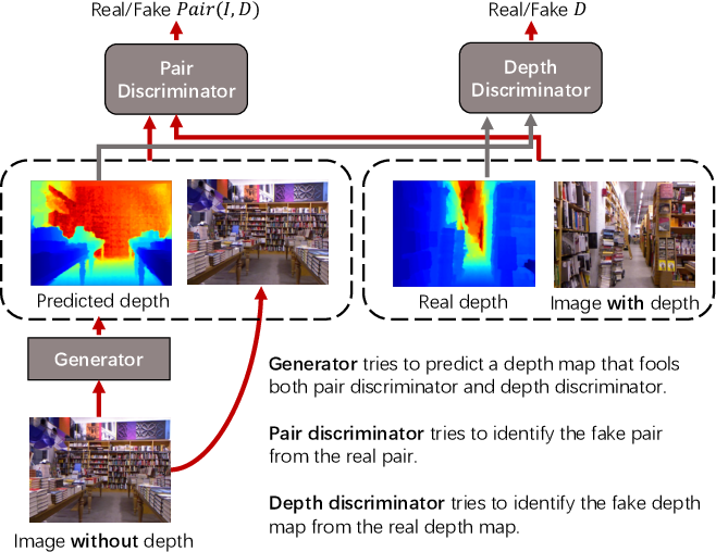 Figure 1 for Semi-Supervised Adversarial Monocular Depth Estimation