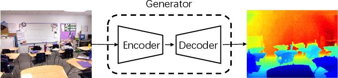 Figure 3 for Semi-Supervised Adversarial Monocular Depth Estimation