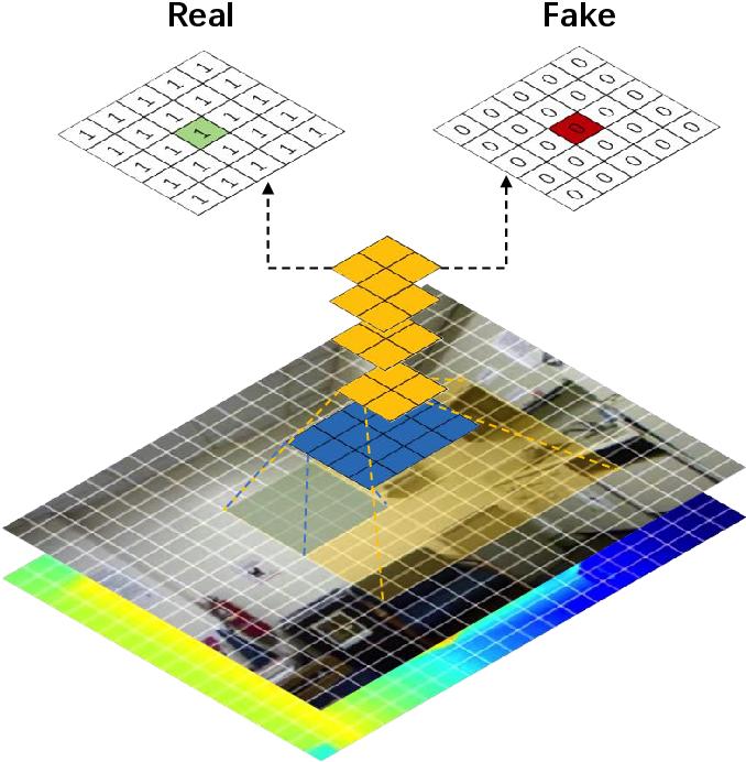 Figure 2 for Semi-Supervised Adversarial Monocular Depth Estimation