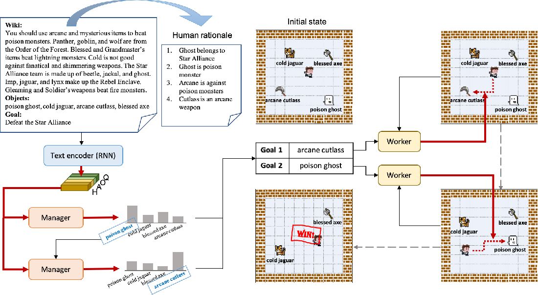 Figure 1 for Feudal Reinforcement Learning by Reading Manuals