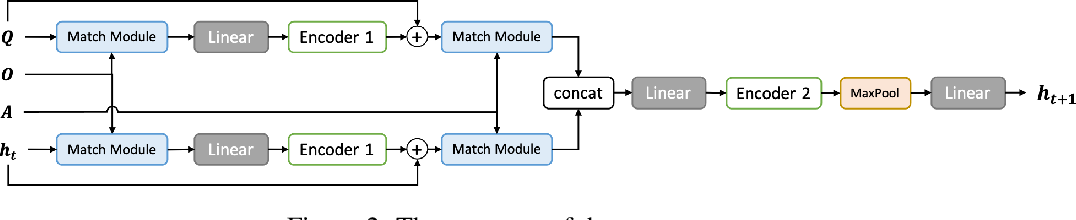 Figure 3 for Feudal Reinforcement Learning by Reading Manuals