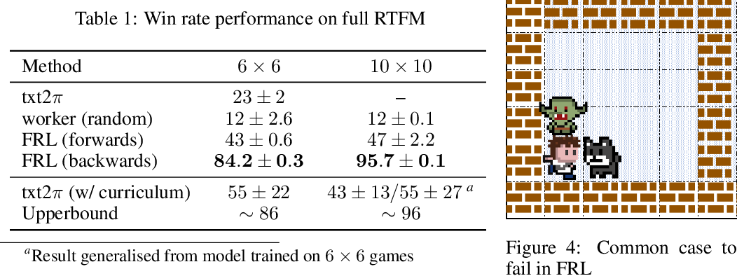 Figure 2 for Feudal Reinforcement Learning by Reading Manuals