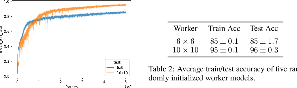 Figure 4 for Feudal Reinforcement Learning by Reading Manuals