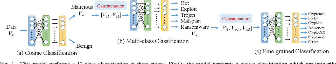 Figure 1 for Deep Learning for Malicious Flow Detection