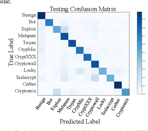Figure 3 for Deep Learning for Malicious Flow Detection