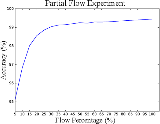 Figure 4 for Deep Learning for Malicious Flow Detection