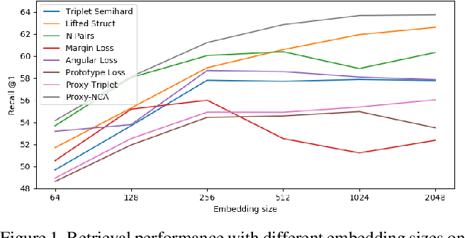 Figure 1 for Unbiased Evaluation of Deep Metric Learning Algorithms