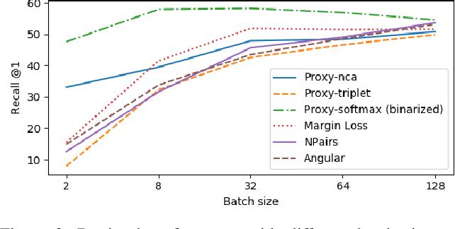 Figure 3 for Unbiased Evaluation of Deep Metric Learning Algorithms