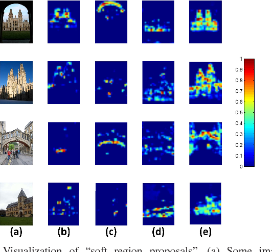Figure 1 for Unsupervised Semantic-based Aggregation of Deep Convolutional Features