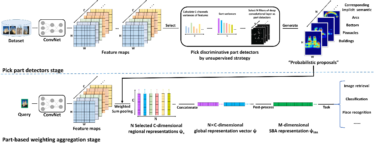 Figure 2 for Unsupervised Semantic-based Aggregation of Deep Convolutional Features