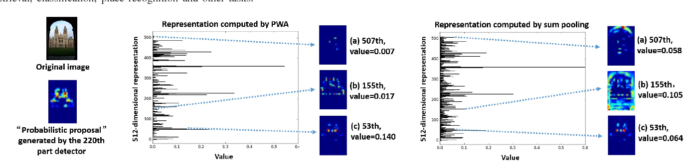 Figure 3 for Unsupervised Semantic-based Aggregation of Deep Convolutional Features