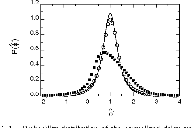 Figure 1 from Statistics of dynamics of localized waves