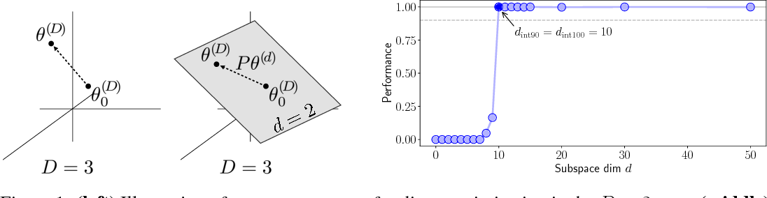 Figure 1 for Measuring the Intrinsic Dimension of Objective Landscapes