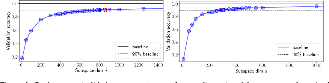 Figure 3 for Measuring the Intrinsic Dimension of Objective Landscapes