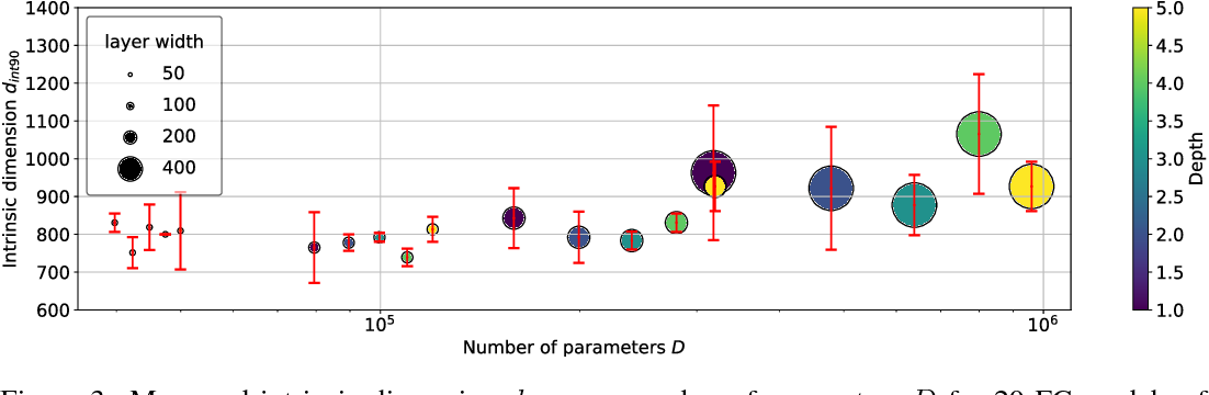 Figure 4 for Measuring the Intrinsic Dimension of Objective Landscapes
