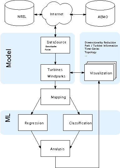 Figure 1 from A Framework for Data Mining in Wind Power Time Series