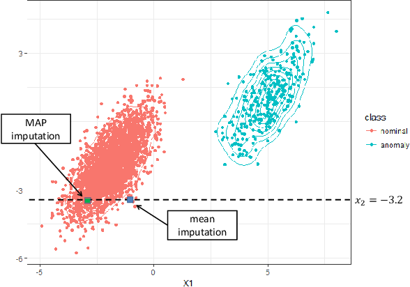 Figure 1 for Anomaly Detection in the Presence of Missing Values