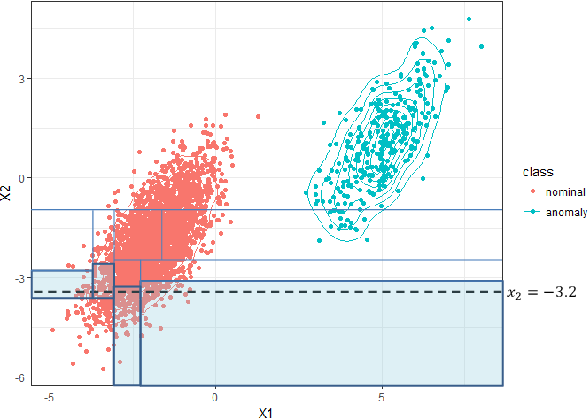 Figure 3 for Anomaly Detection in the Presence of Missing Values