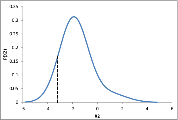 Figure 4 for Anomaly Detection in the Presence of Missing Values