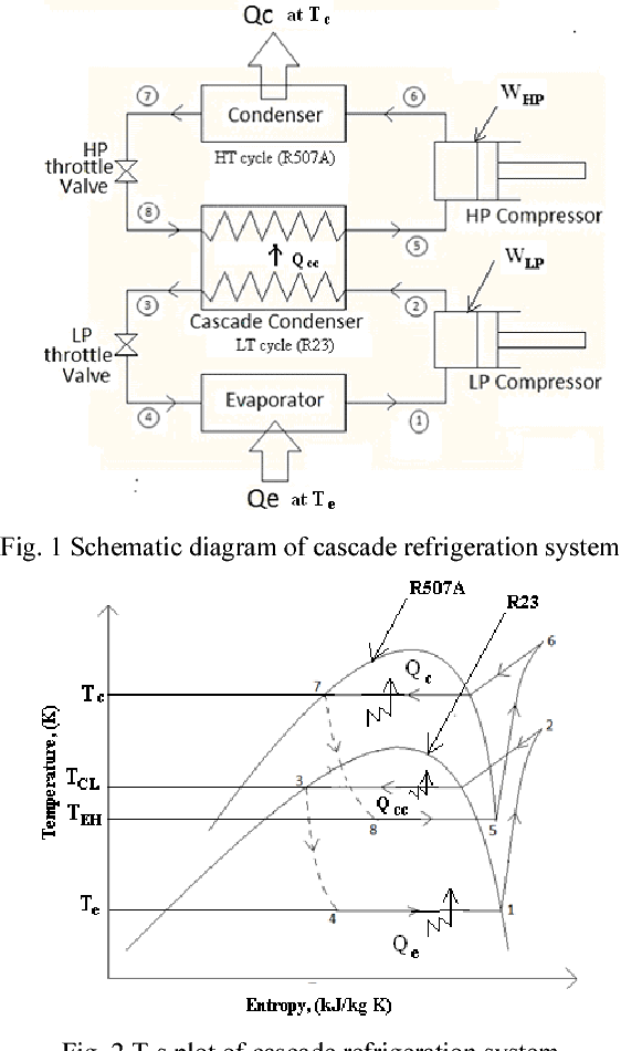 PDF] Optimization of R 507 A-R 23 Cascade Refrigeration