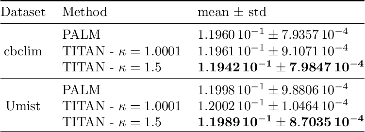 Figure 2 for An Inertial Block Majorization Minimization Framework for Nonsmooth Nonconvex Optimization
