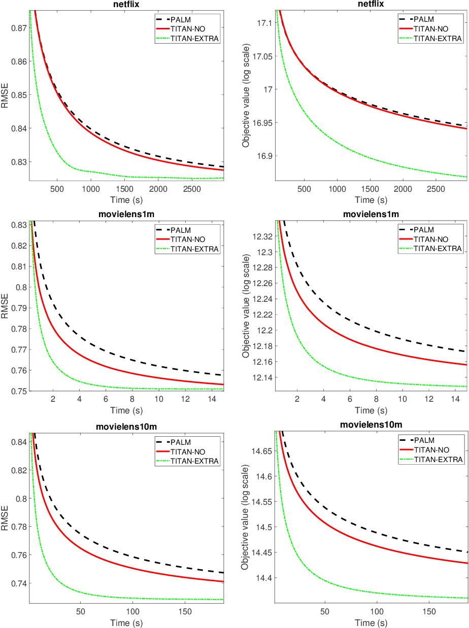 Figure 3 for An Inertial Block Majorization Minimization Framework for Nonsmooth Nonconvex Optimization