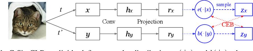 Figure 1 for Compressive Visual Representations