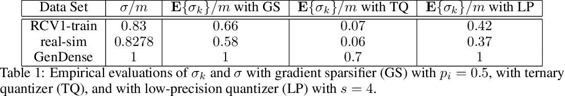Figure 1 for Distributed learning with compressed gradients