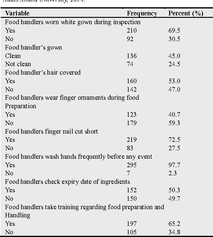 Table 5 from Assessment of the Sanitary Conditions of