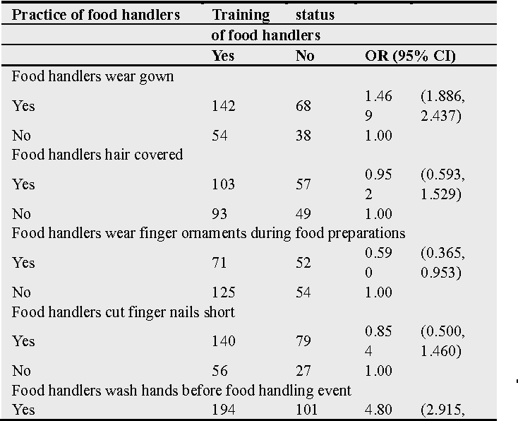 Table 6 from Assessment of the Sanitary Conditions of