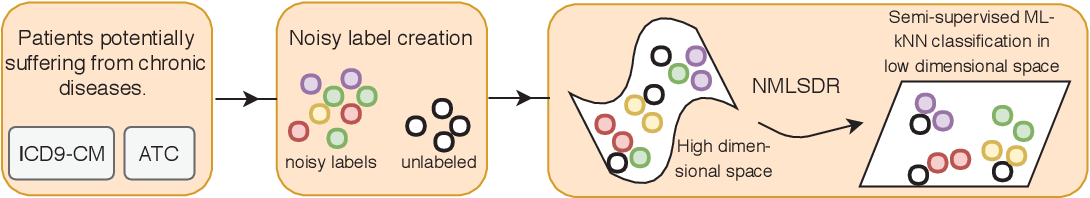 Figure 4 for Noisy multi-label semi-supervised dimensionality reduction