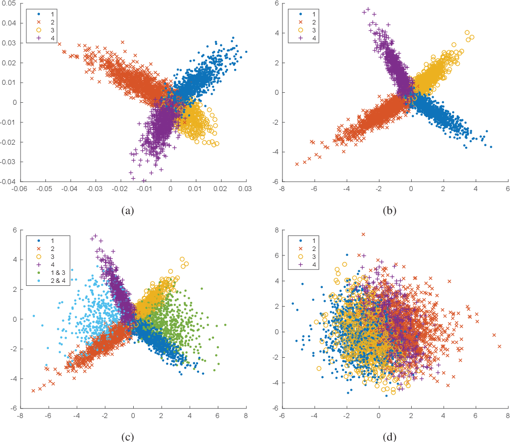 Figure 1 for Noisy multi-label semi-supervised dimensionality reduction