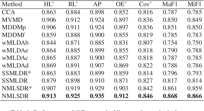 Figure 2 for Noisy multi-label semi-supervised dimensionality reduction