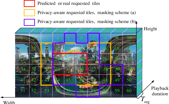 Figure 1 for Spatial Privacy-aware VR streaming