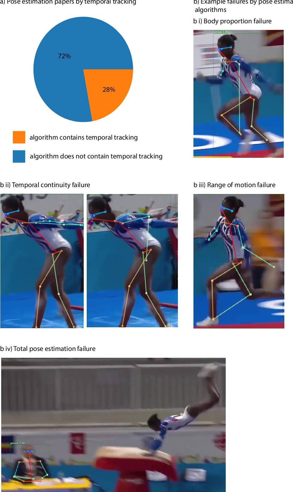Figure 2 for Movement science needs different pose tracking algorithms