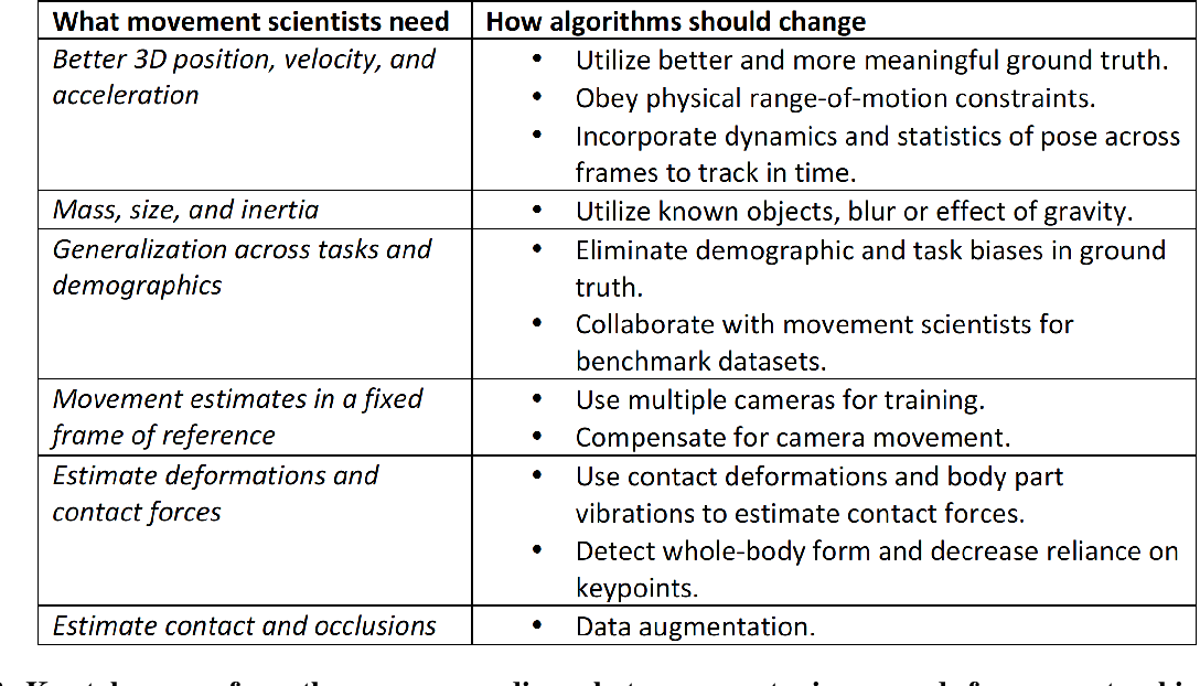 Figure 3 for Movement science needs different pose tracking algorithms
