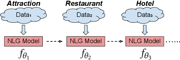Figure 1 for Continual Learning for Natural Language Generation in Task-oriented Dialog Systems