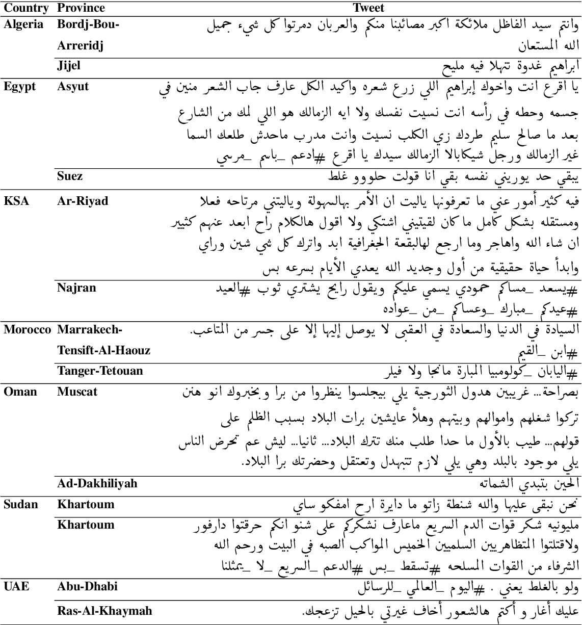 Figure 3 for NADI 2020: The First Nuanced Arabic Dialect Identification Shared Task