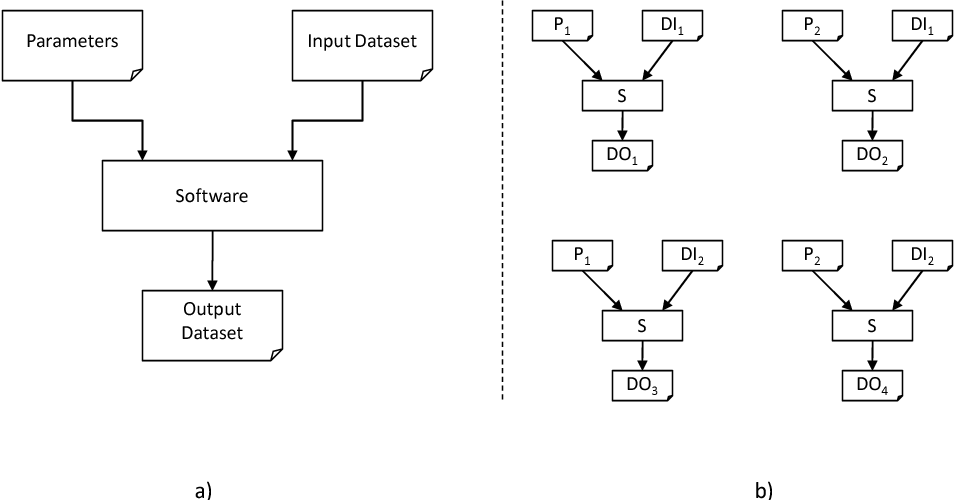 Figure 4: a) The SoftwareExecution Concept; b) Four SoftwareExecutions depicting the scenario of running the same piece of software four times, each taking a set of parameters and input datasets, and yielding different output datasets