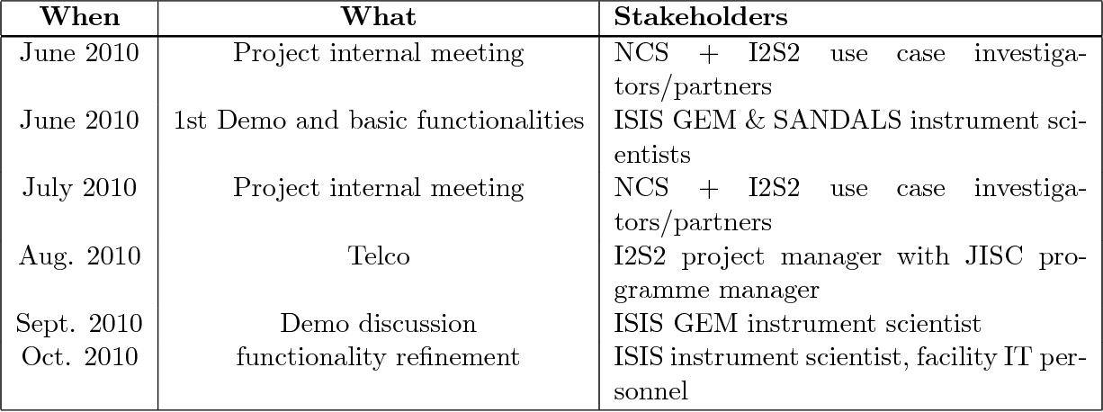 Table 1: Stakeholder Engagement