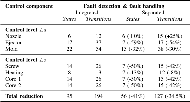 Table I from Design patterns for separating fault handling