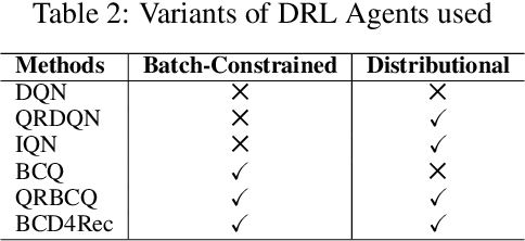 Figure 3 for Batch-Constrained Distributional Reinforcement Learning for Session-based Recommendation